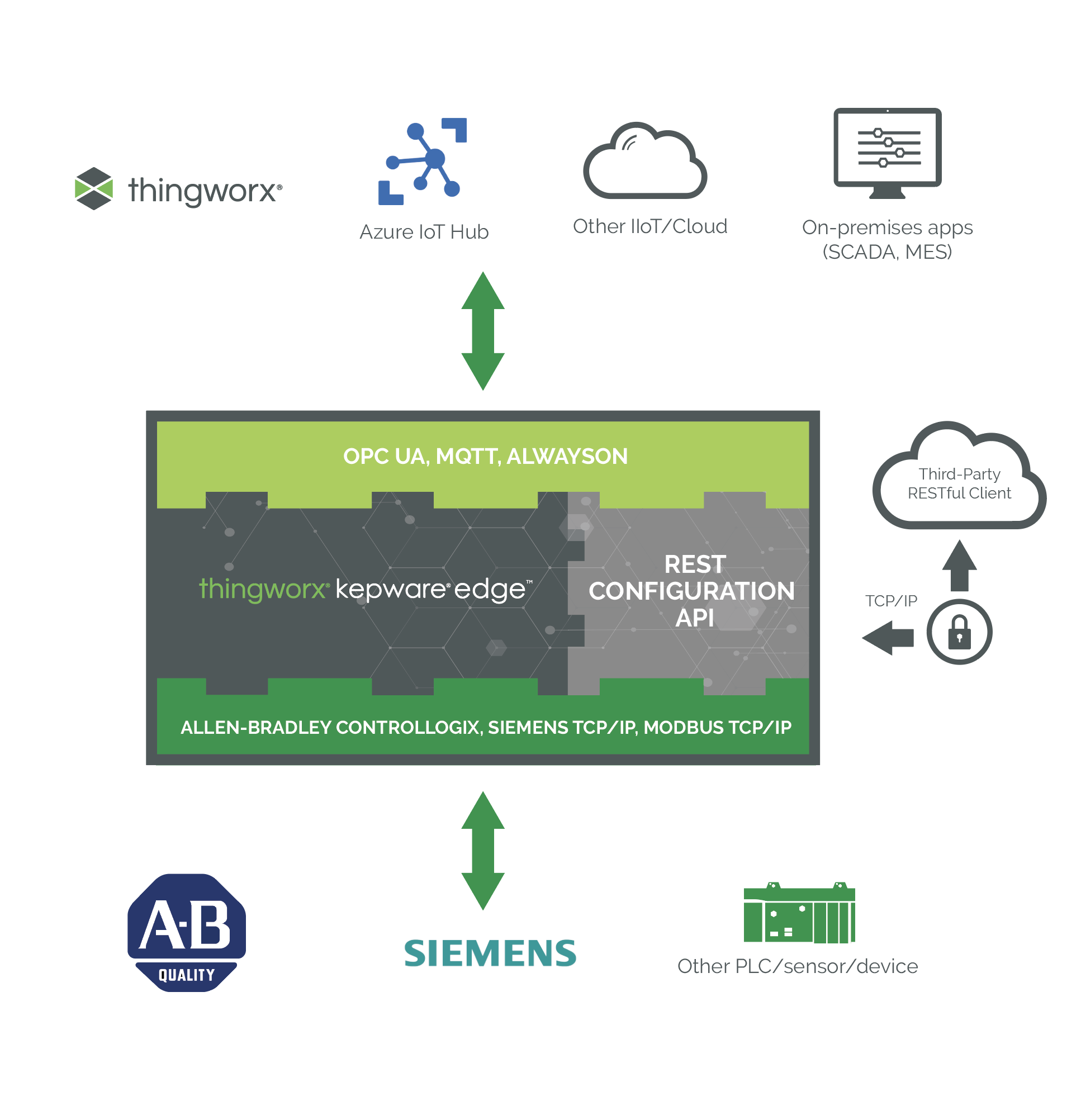 thingworx-kepware-edge-parallel-graphic